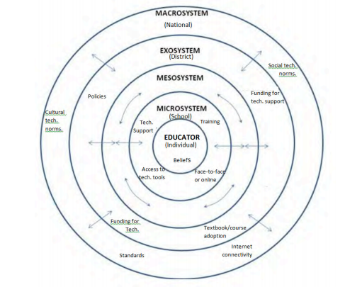 M-learning integration ecological framework. Source: Crompton (2016).