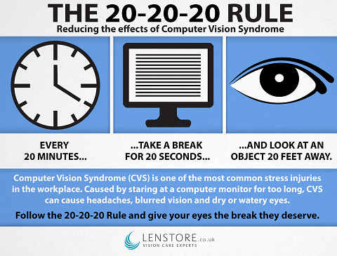 The 20-20-20 rule. Source: Butler, T. (2015). How to avoid computer eye strain. Lenstore Vision Hub. eyecare.lenstore.co.uk/how-avoid-computer-eye-strain